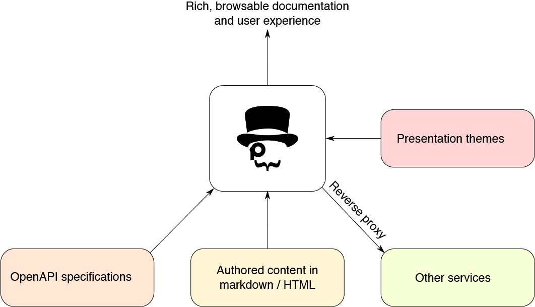 Free and Open Source API Documentation Tools - Pronovix