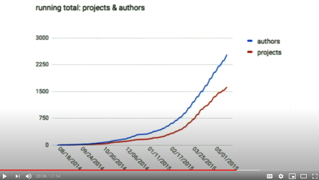 running total: projects & authors from Documentation, Disrupted